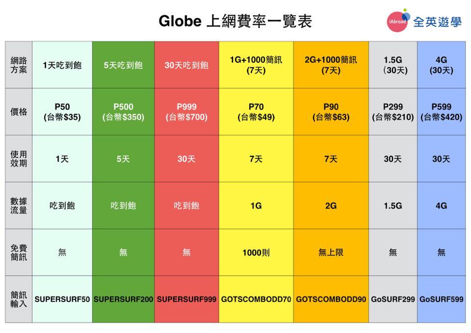 菲律賓遊學必看Globe手機網路儲值教學-21
