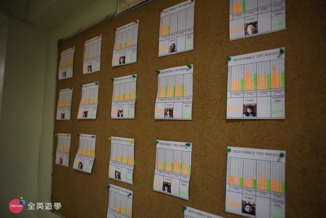 CNS 2 碧瑤語言學校,學生的雅思 IELTS 模擬考成績