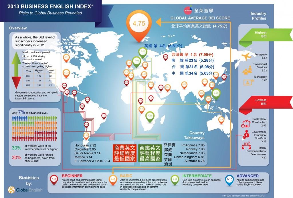 2013 全球商業英文指數圖表 (菲律賓商英程度第一名)