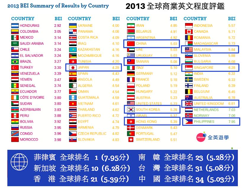 2013 全球商業英文程度評鑑 (全英遊學)