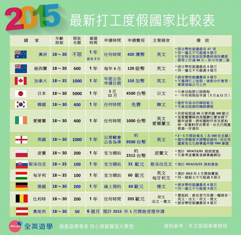 2015 最新打工度假國家比較表 (澳洲、加拿大、日本、韓國、奧地利、比利時)