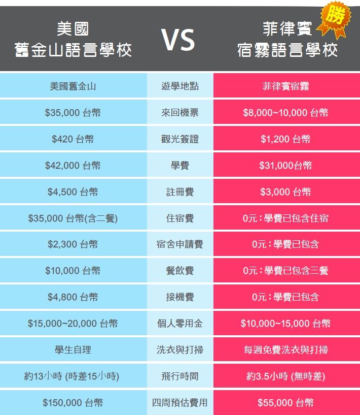 美國遊學與菲律賓遊學費用比較表