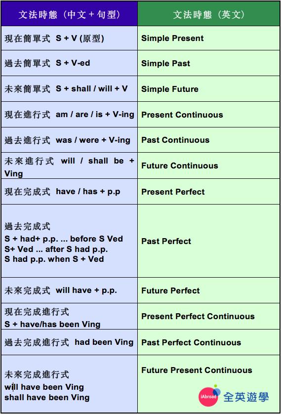 英文基礎文法超簡單,12種文法時態與句型整理,過去式或現在完成式的英文怎麼說
