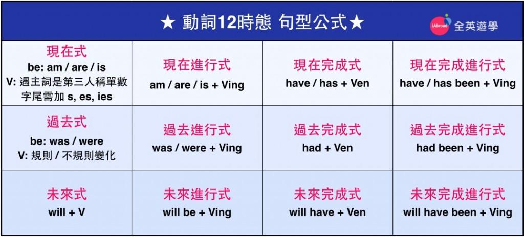 英文基礎文法超簡單,12種文法時態與句型整理,未來進行式或過去完成式的英文怎麼說
