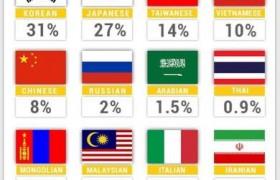 SMEAG 學生來自世界各國